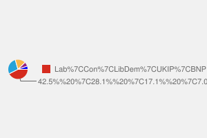2010 General Election result in Hartlepool